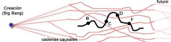 5 - cadenas causales - línea negra ondulante