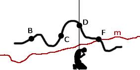 7 - línea negra ondulante