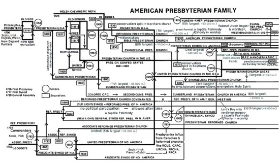 Árbol genealógico de las iglesias presbiterianas